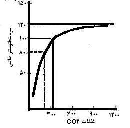 نمودار تأثیر دی اکسید کربن بر فتوسنتز