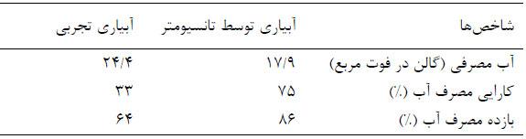 مقایسه نتایج آبیاری سنتی (تجربی) و آبیاری به وسیله تانسیومتر الکترونیکی