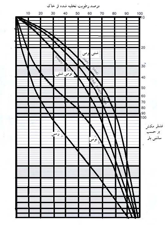 نمودار مورد استفاده برای تخمین میزان تخلیه رطوبت خاک با استفاده از تانسیومتر