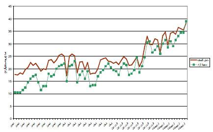 نمودار مقایسه میانگین دمای داخل گلخانه با محیط آزاد